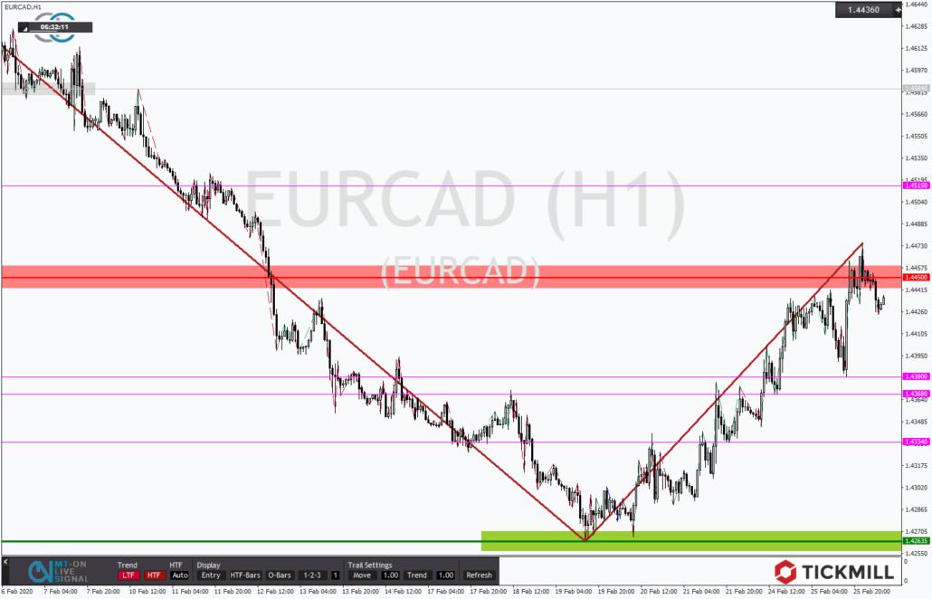 Tickmill-Analyse: EURCAD im Stundenchart