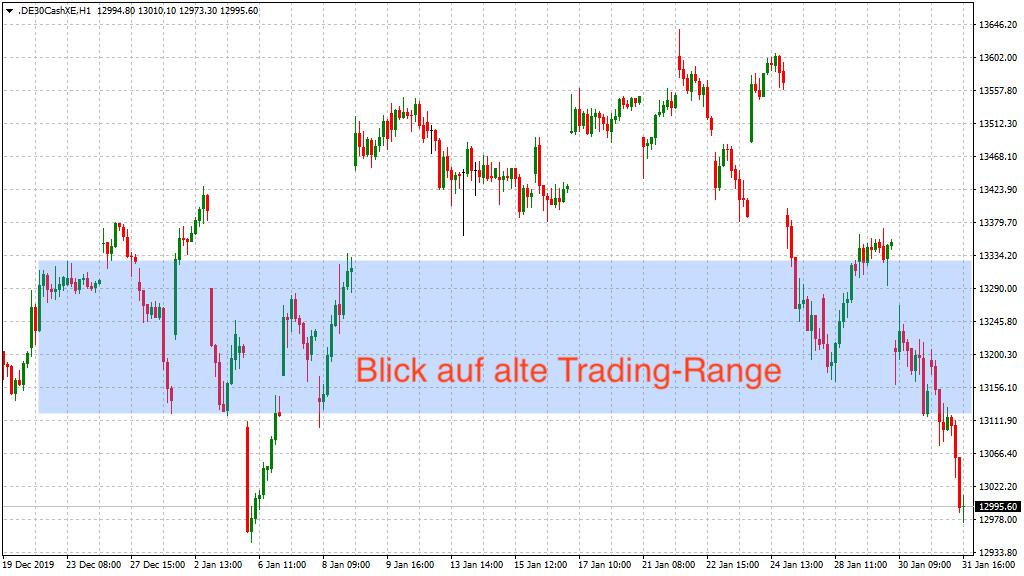 Orientierung an alter Trading-Range im DAX