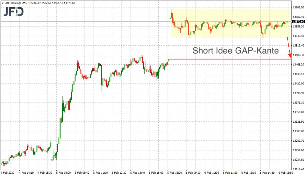 DAX-Short-Signal am GAP