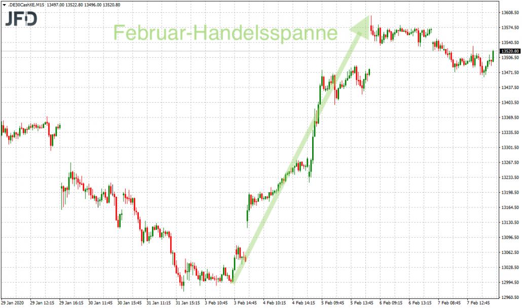 Bisherige Handelsspanne im Februar