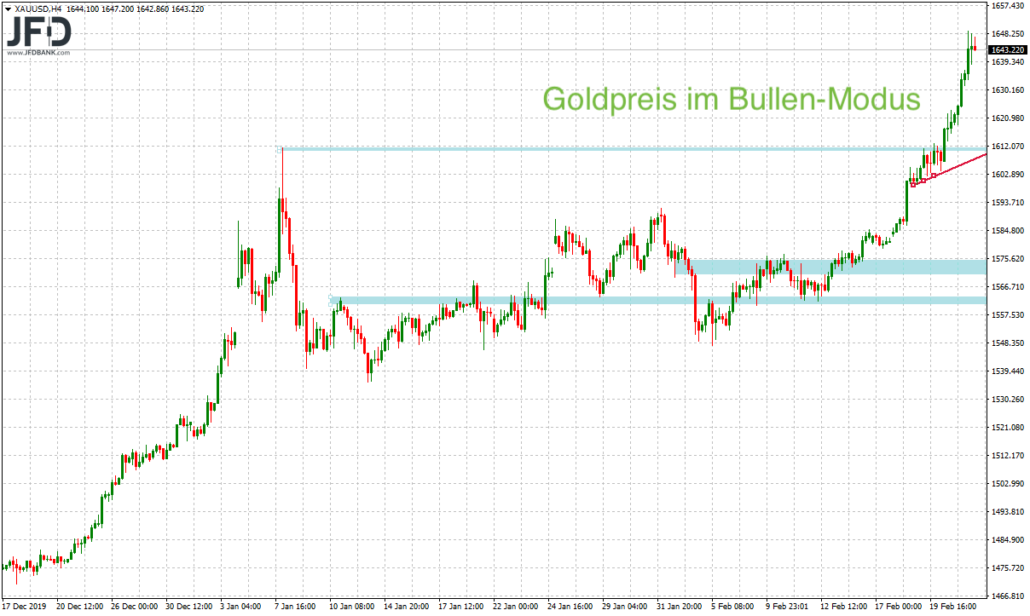 Goldpreis dynamisch auf Mehrjahreshoch