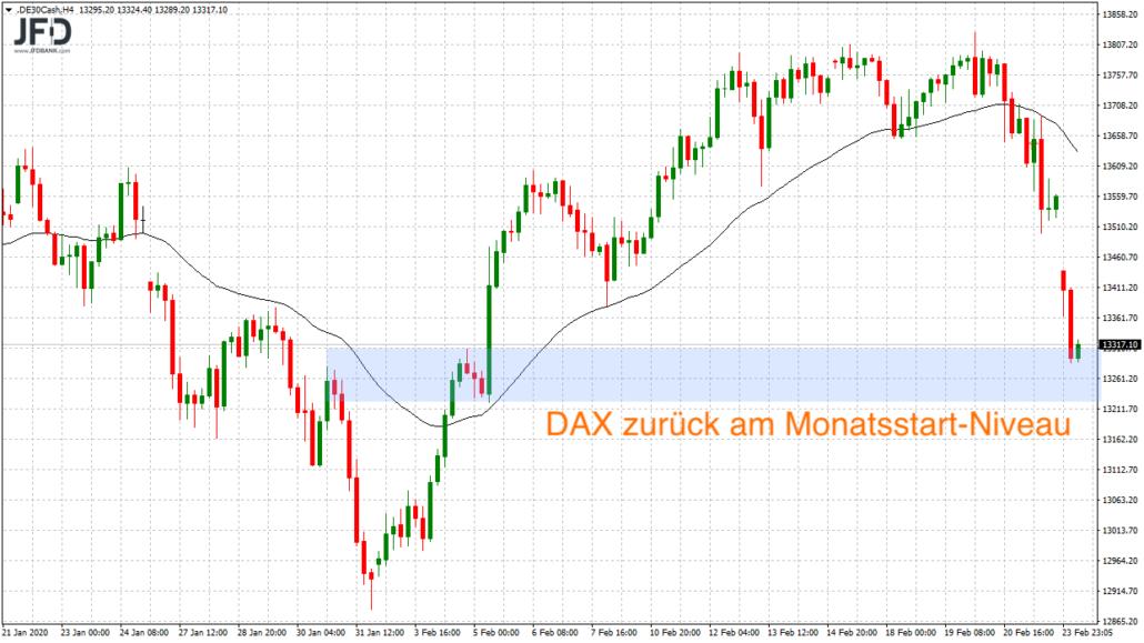 DAX zurück auf Niveau erste Februarwoche