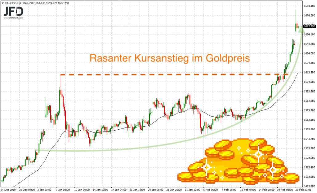 Starke Bewegung im Goldpreis
