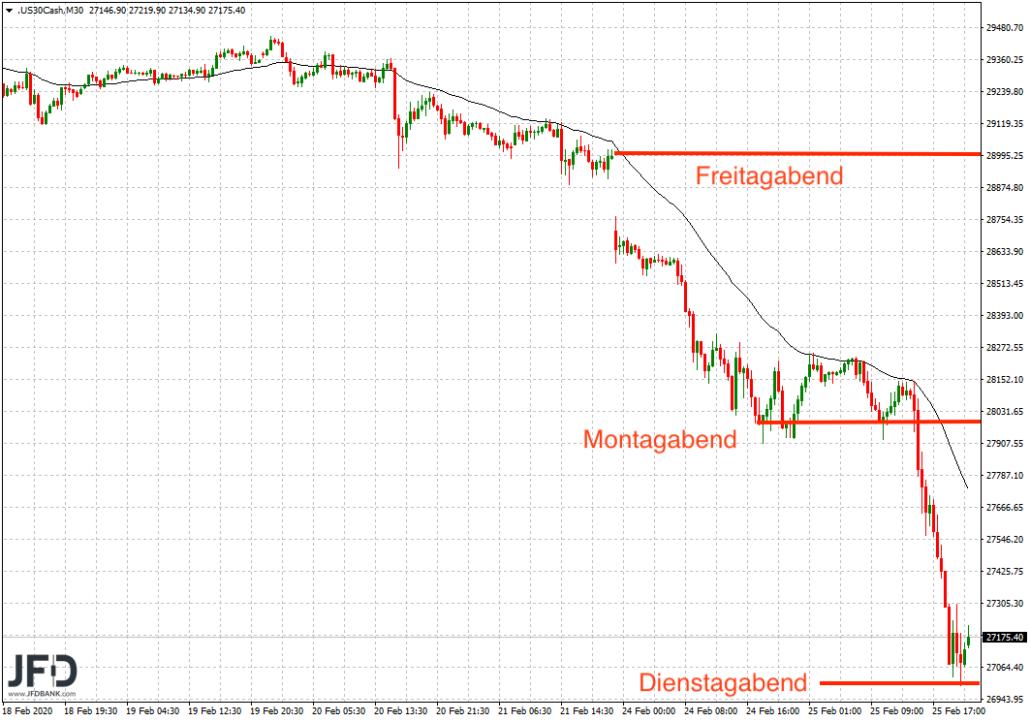 Runde Marken im Dow Jones
