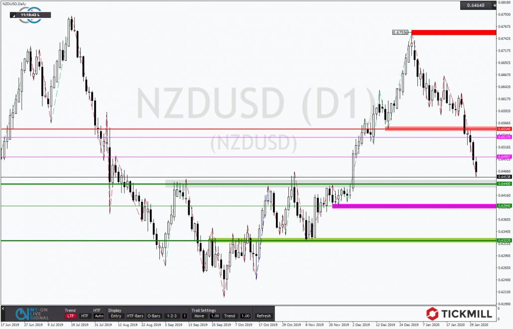 Tickmill-Analyse: NZDUSD im Abwärtstrend