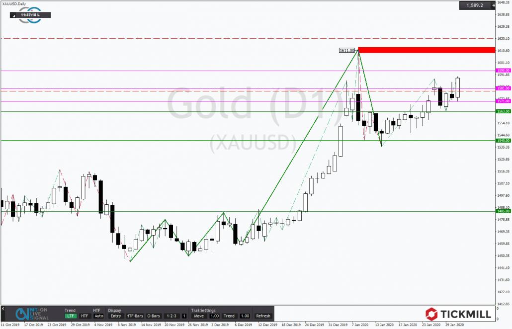 Tickmill-Analyse: Gold im Aufwind