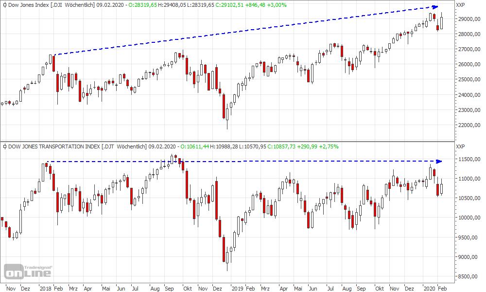 Dow Jones Industrial vs. Dow Jones Transportation