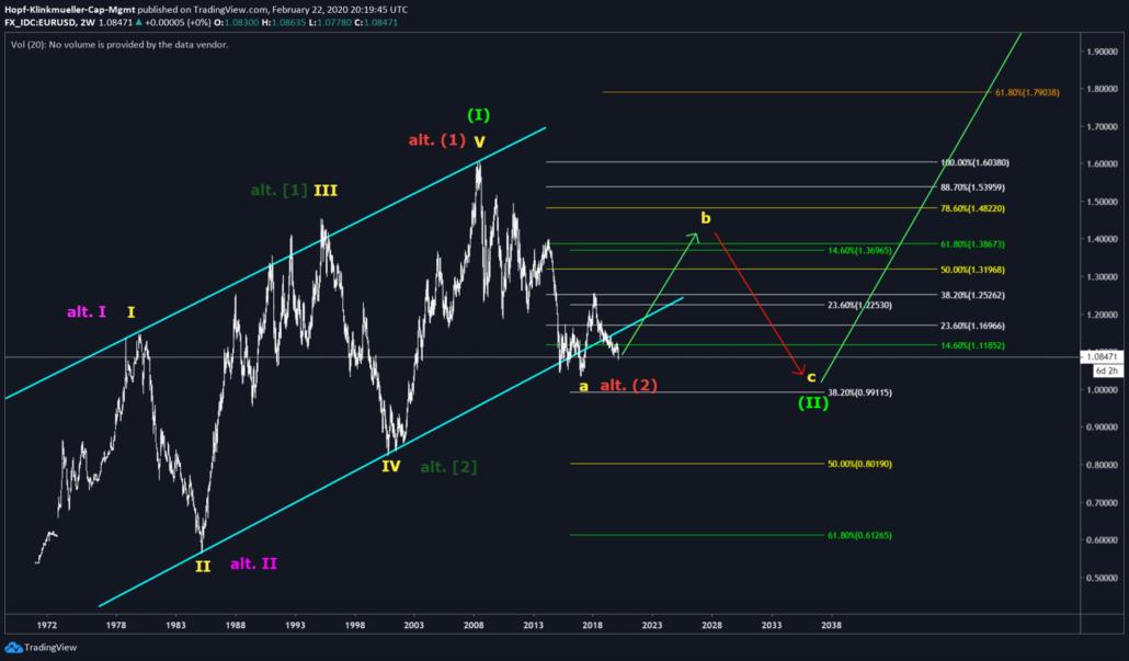 Bullishes Chartbild im EUR/USD
