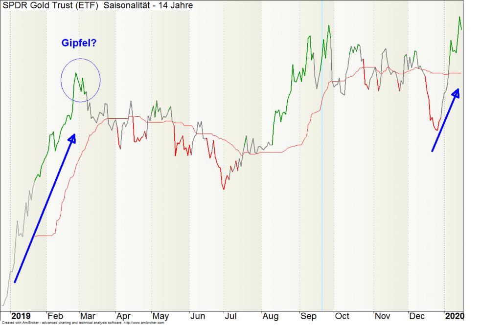 Bild: Saisonaler Chart für Gold (abgebildet ist der GOLD-ETF [US-Kürzel: GLD])