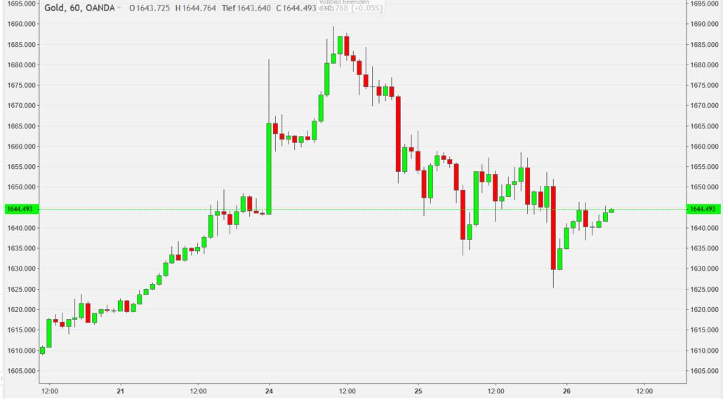 Gold Stundenchart zeigt deutliche Volatitlität der letzten Tage