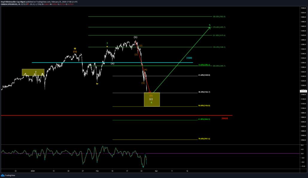 S&P im 45min-Chartbild