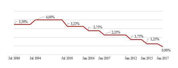Entwicklung des Garantiezinses auf eingezahlte Sparbeiträge