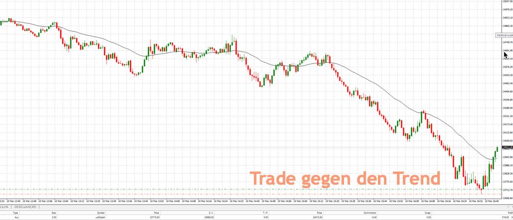 Dow Trade am Abend