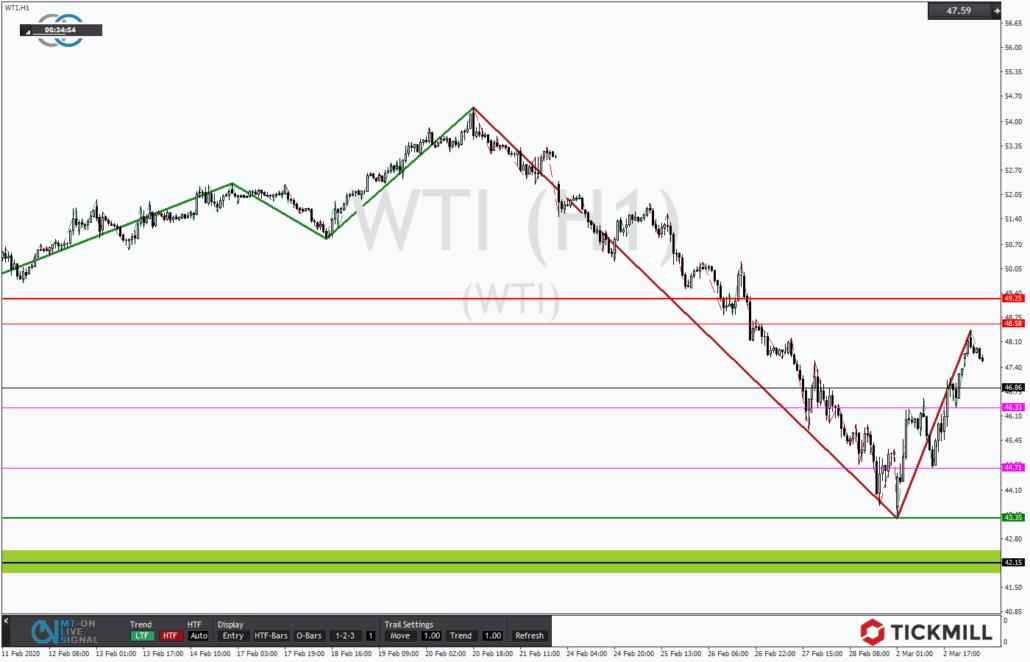 Tickmill-Analyse: WTI im Erholungsmodus