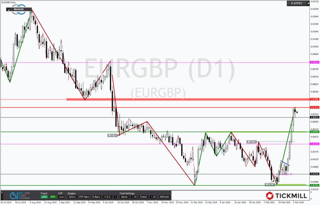 Tickmill-Analyse: EURGBP zeigt sich hochdynamisch