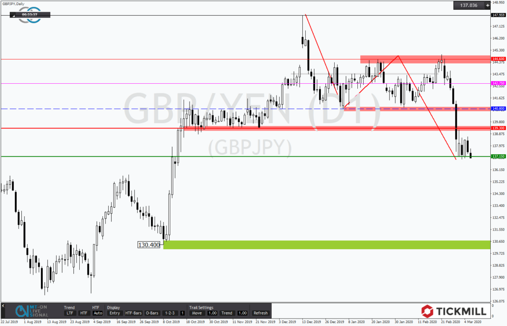 Tickmill-Analyse: GBPJPY im Abwärtstrend