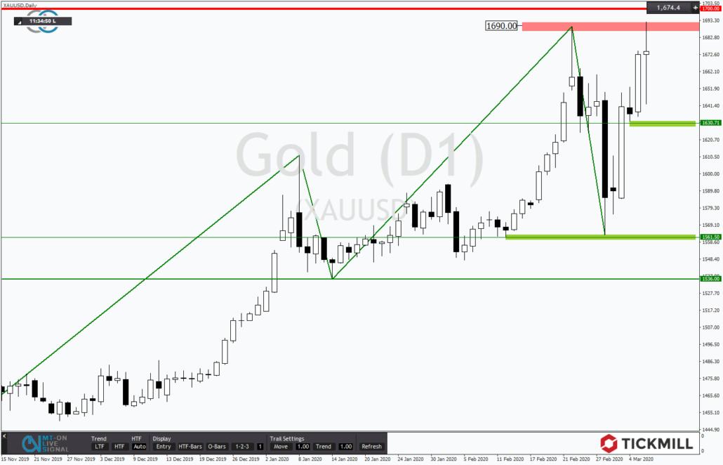 Tickmill-Analyse: Gold mit Preisanstieg am Jahreshoch