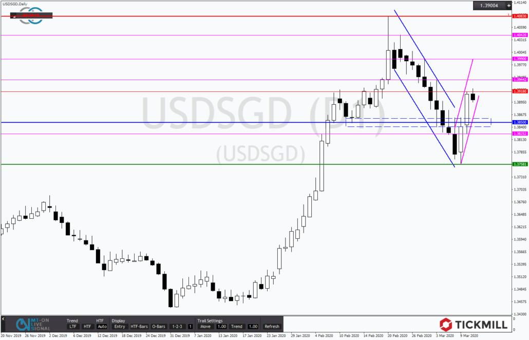 Tickmill-Analyse: USDSGD mit zwei Trendkanälen