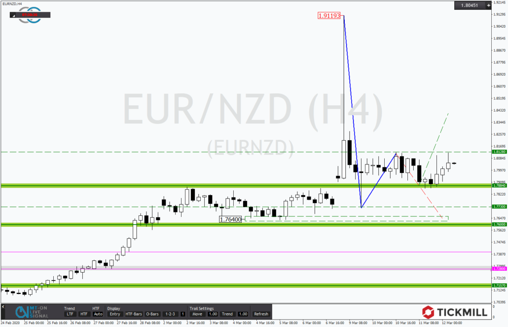 Tickmill-Analyse: EURNZD nach Flash-Crash