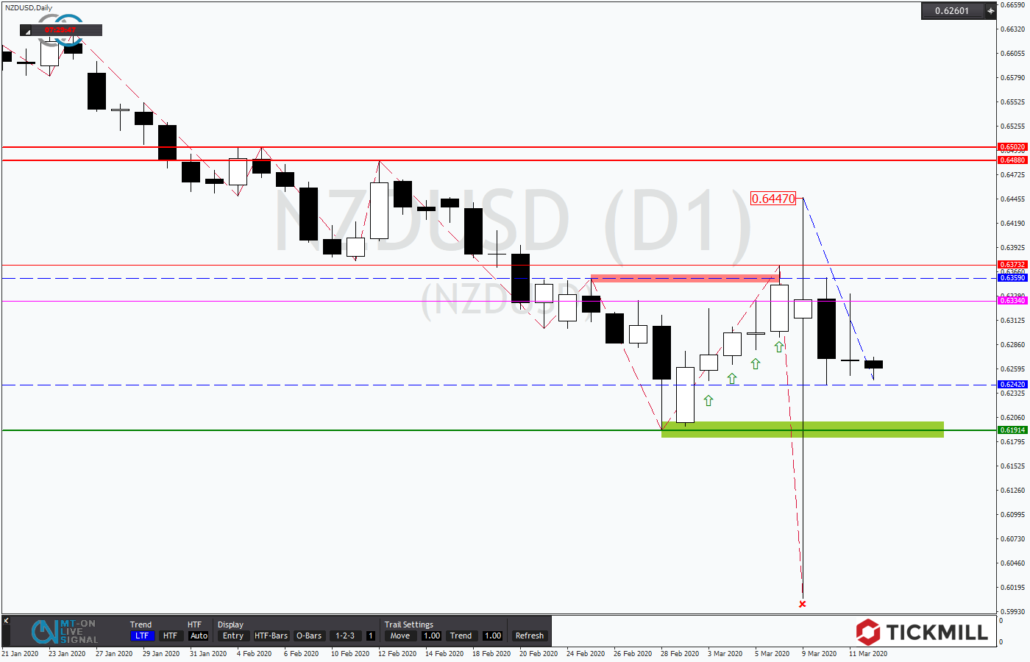 Tickmill-Analyse: NZDUSD in Trandingrange