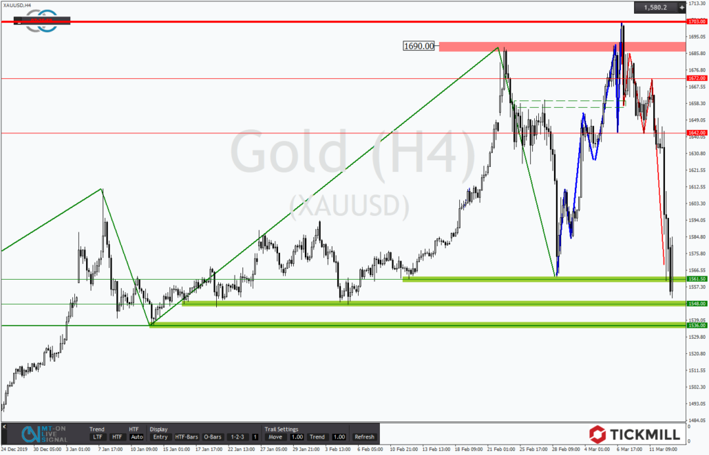Tickmill-Analyse: Gold am Support