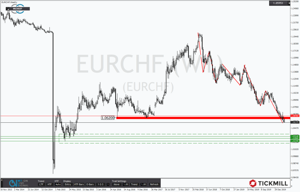 Tickmill-Analyse: EURCHF im Wochenchart