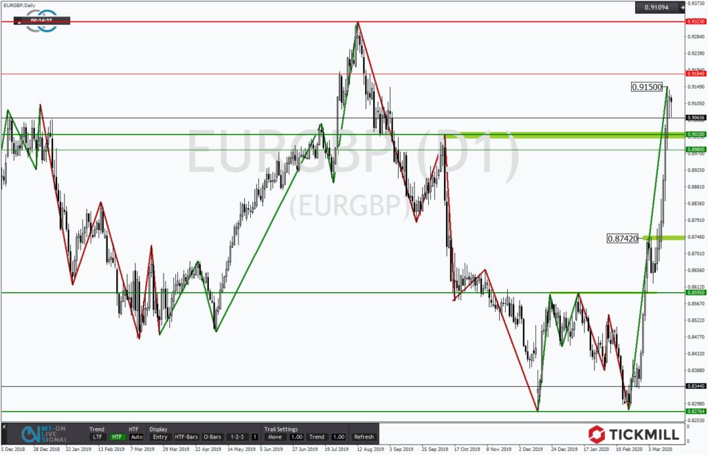 Tickmill-Analyse: EURGBP dynamisch aufwärts