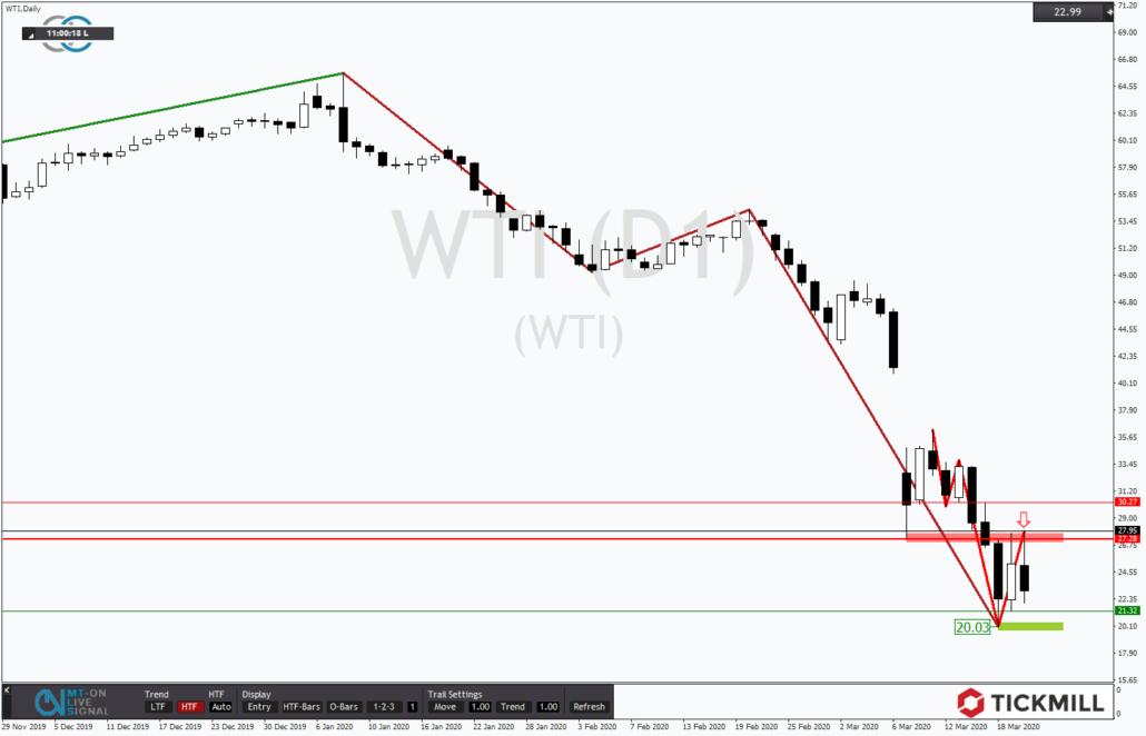 Tickmill-Analyse: WTI im Tagestrend