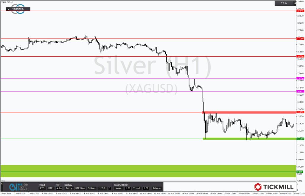 Tickmill-Analyse: Silber mit korrektiver Seitwärtsrange