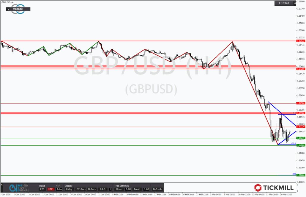 Tickmill-Analyse: GBPUSD im Abwärtstrend