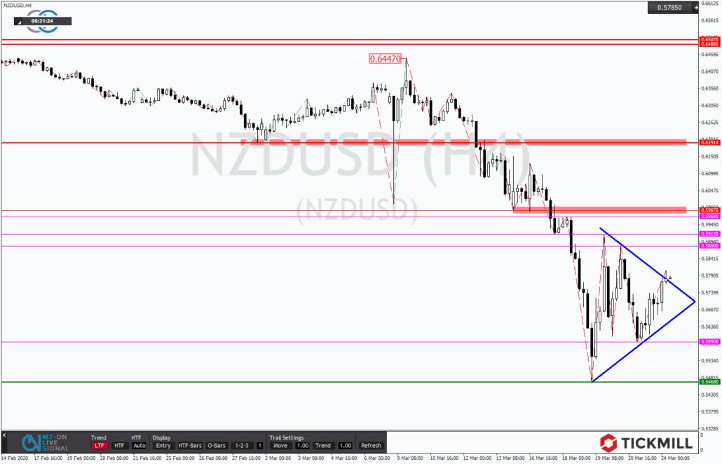 Tickmill-Analyse: NZDUSD mit korrektivem Dreieck