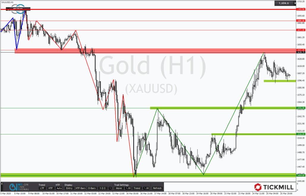 Tickmill-Analyse: Gold auf Richtungssuche