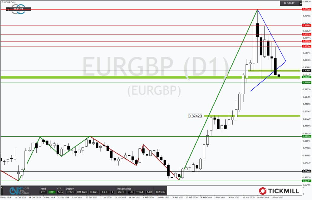 Tickmill-Analyse: Dreieck im EURGBP