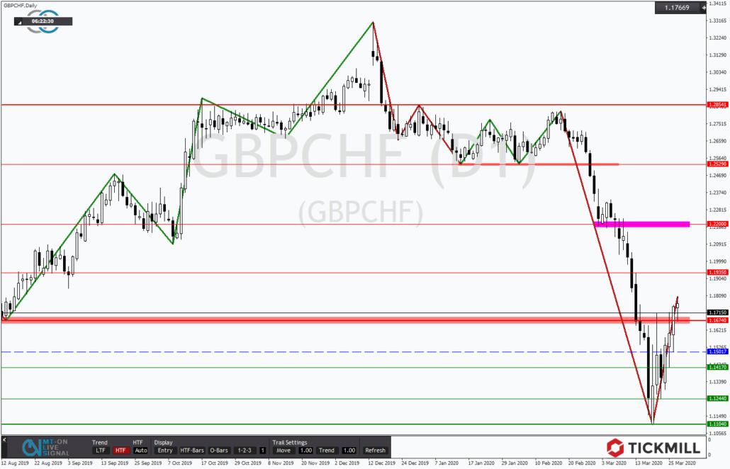 Tickmill-Analyse: GBPCHF über wichtigem Widerstand
