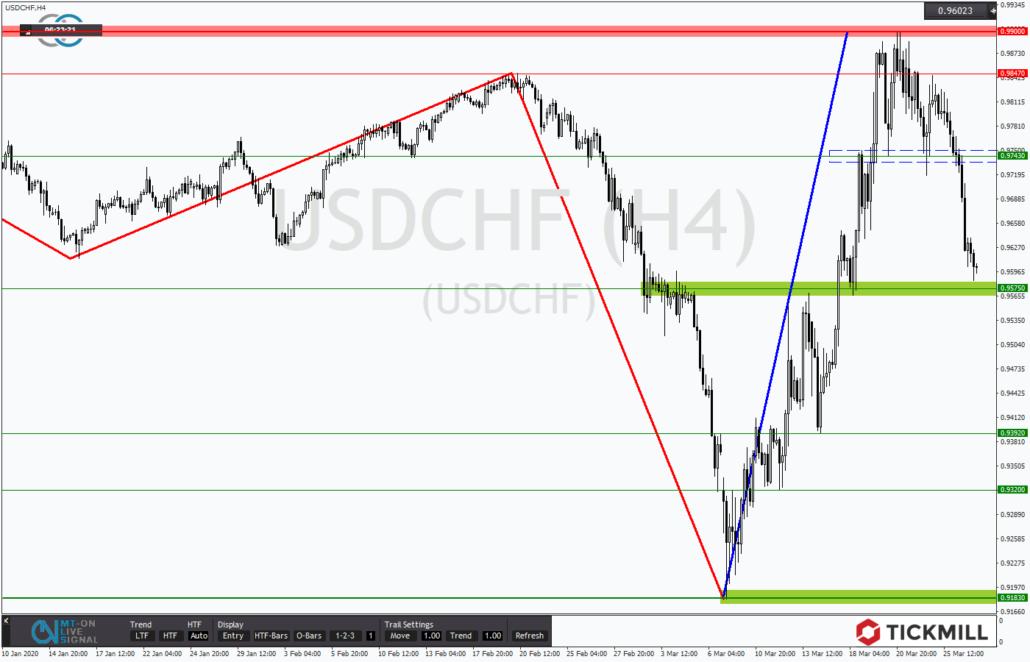 Tickmill-Analyse: USDCHF mit dynamischem Korrekturtrend
