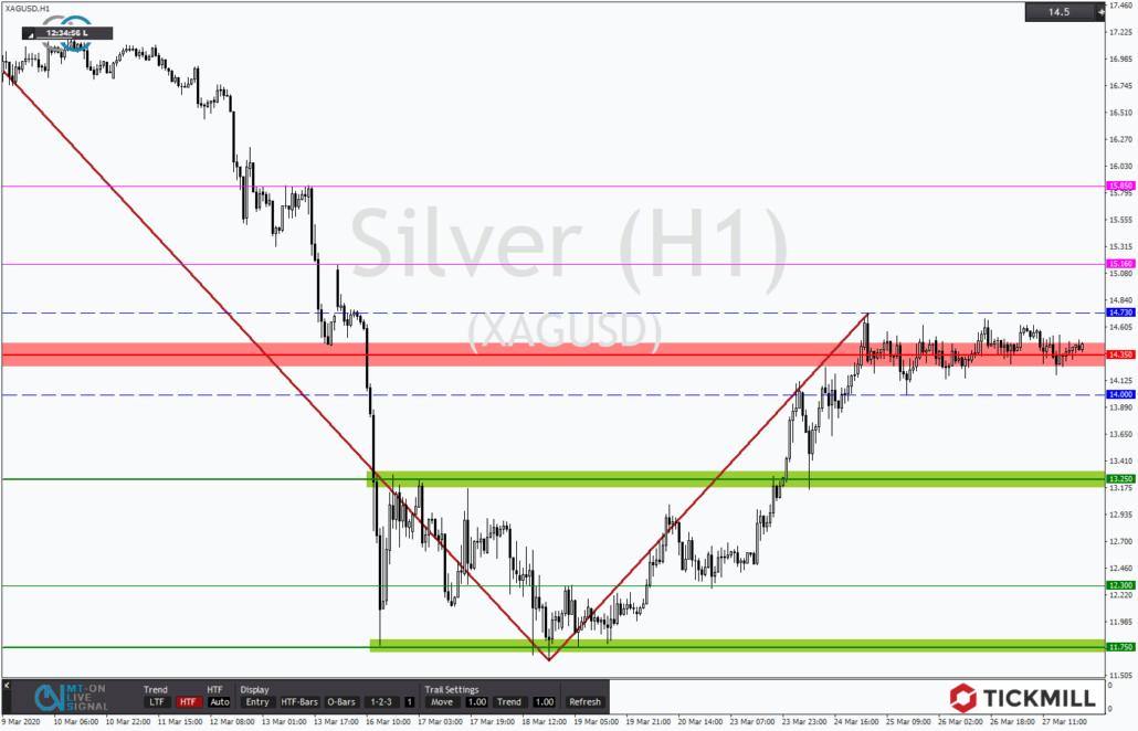 Tickmill-Analyse: Stagnation im Widerstand bei Silber