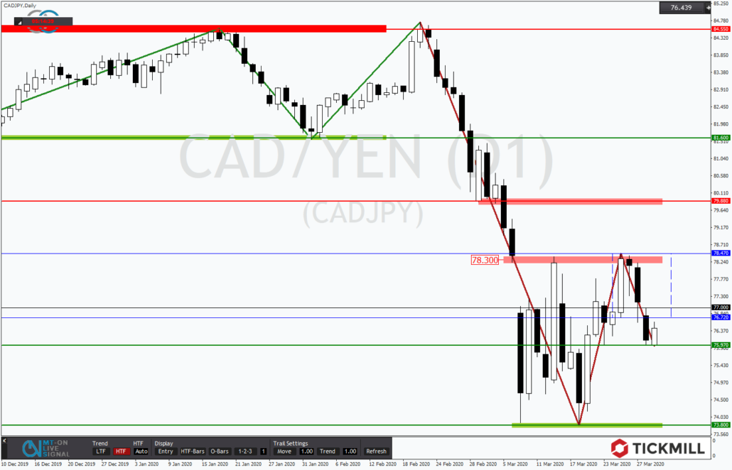 Tickmill-Analyse: CADJPY durchbricht Tradingrange