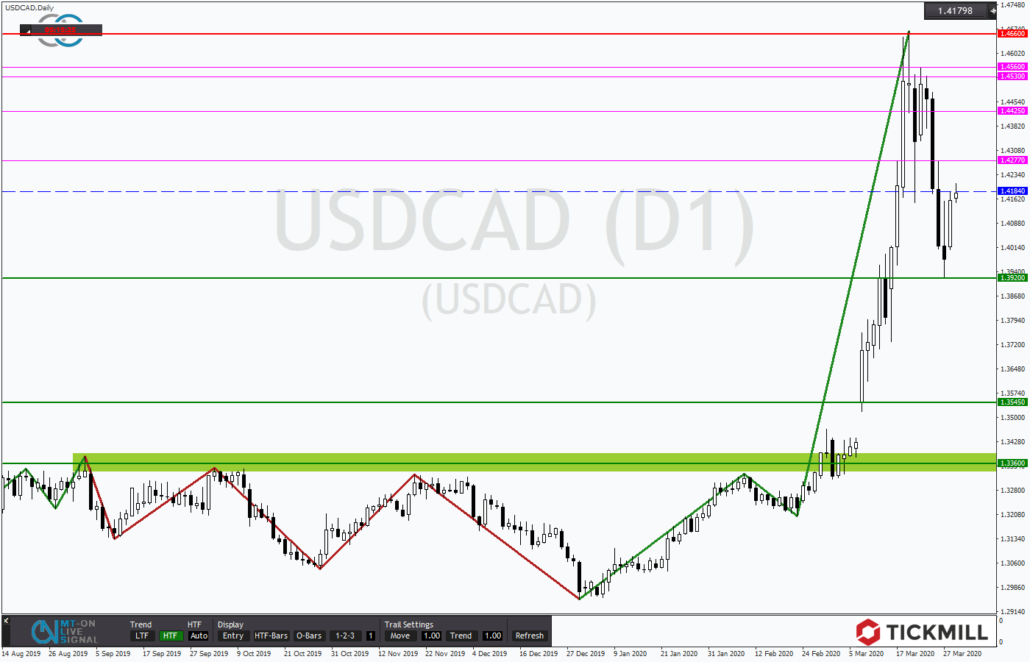 Tickmill-Analyse: USDCAD mit Umkehrsignal