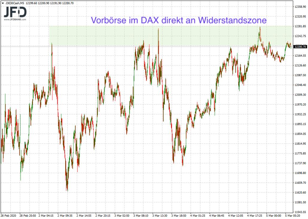 DAX-Vorbörse direkt auf 12.200