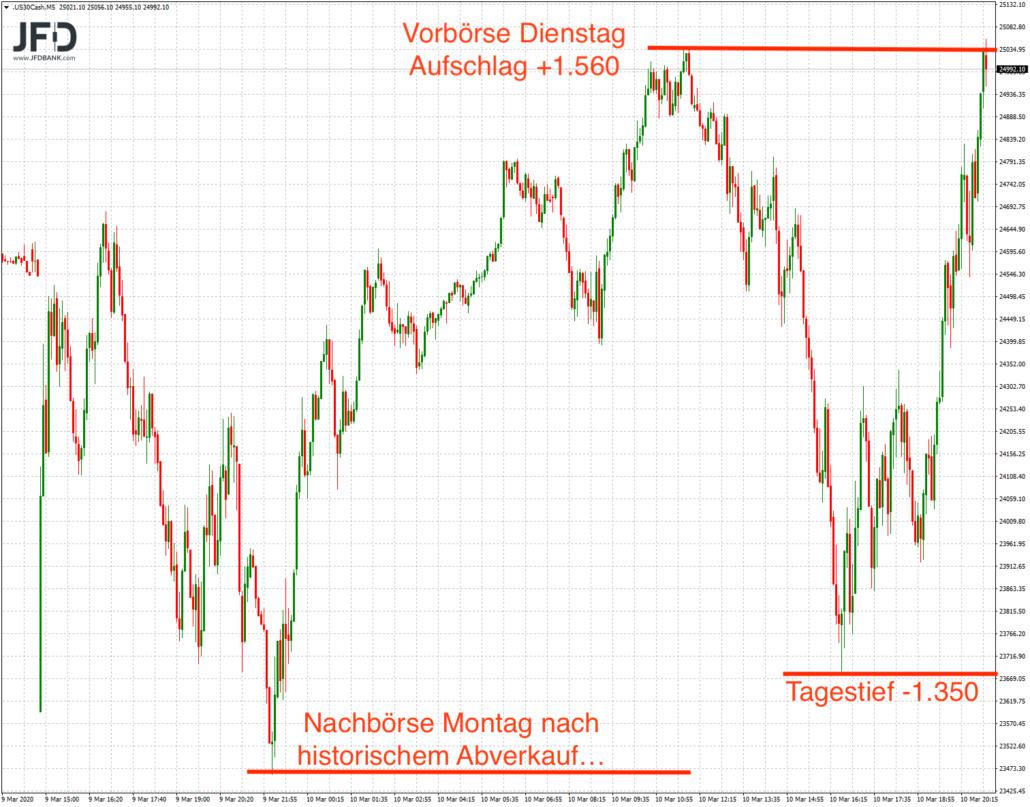 Dow Jones mit Vola am Dienstag