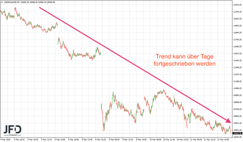 DAX Trend der letzten Tage eindeutig