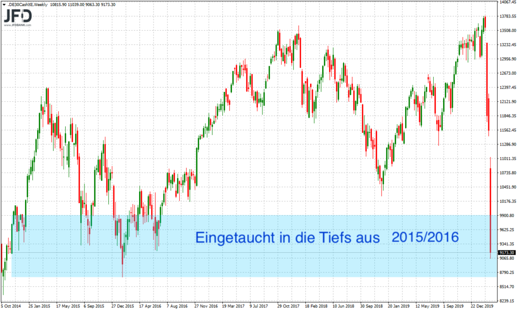 DAX im Big Picture am Kurstief 2015/2016