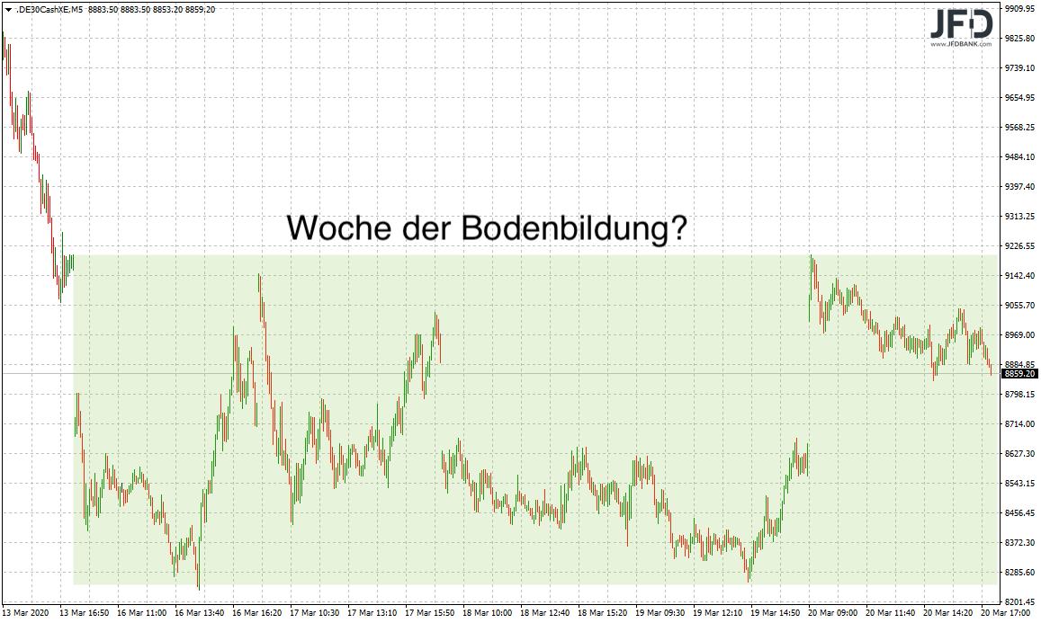 """DAX-Vorwochenblick mit Tendenz """"Bodenbildung"""""""