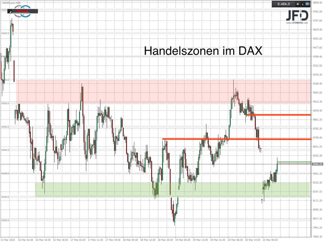 Trading-Zonen im DAX für Montag