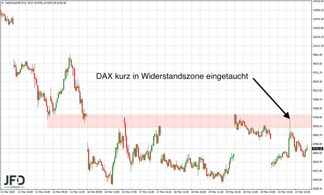DAX Stich in Widerstandszone