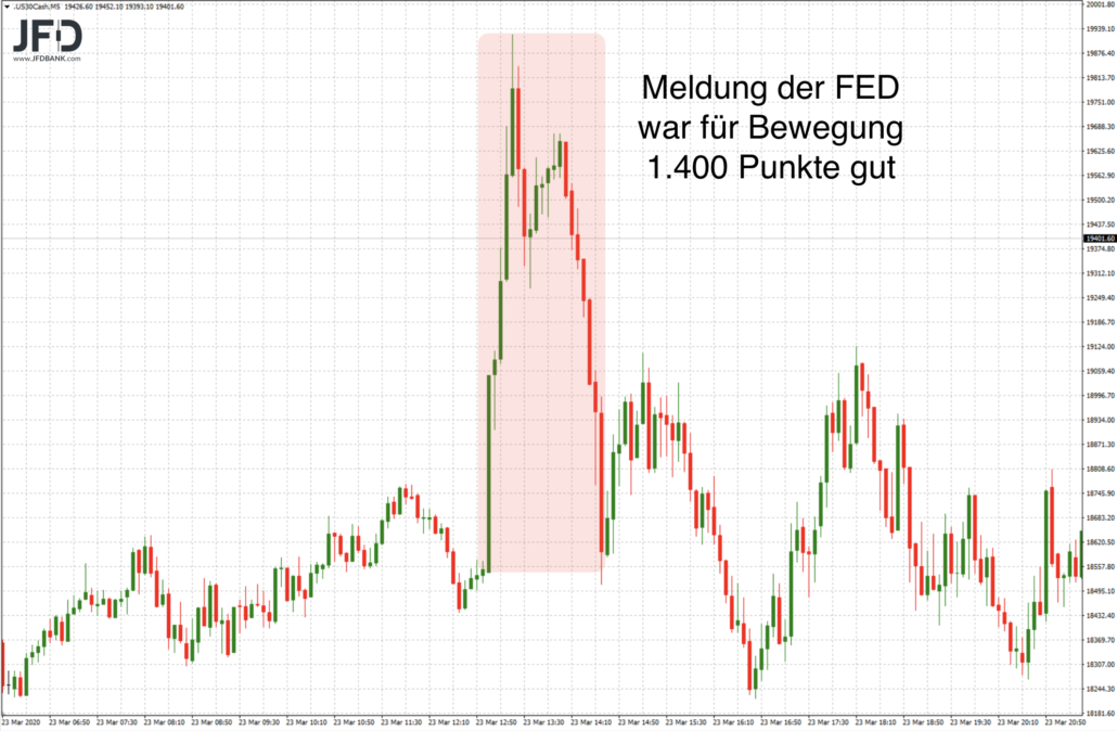 Dow Jones zur FED-Meldung
