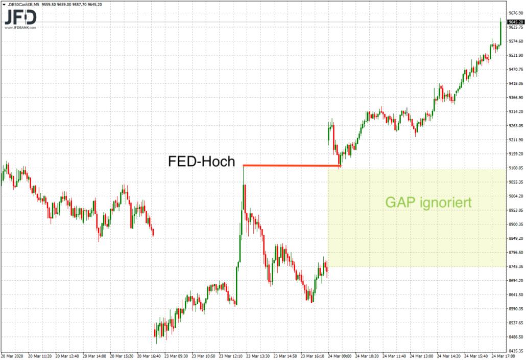DAX-GAP und FED-Hoch