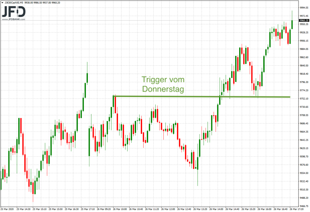 Trading-Trigger vom Donnerstag