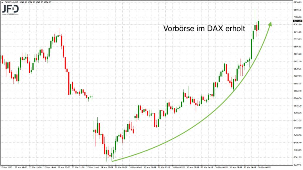 DAX-Vorbörse bullish