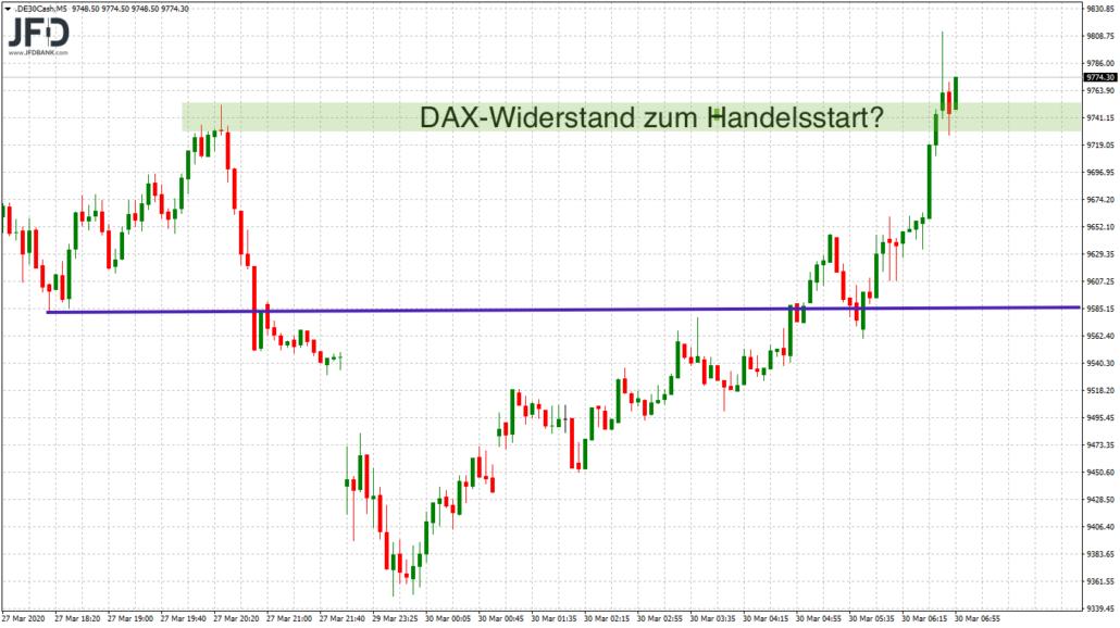 DAX-Marke zum Handelsstart